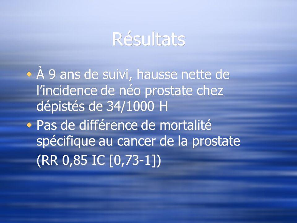 Résultats À 9 ans de suivi, hausse nette de lincidence de néo prostate chez dépistés de 34/1000 H Pas de différence de mortalité spécifique au cancer