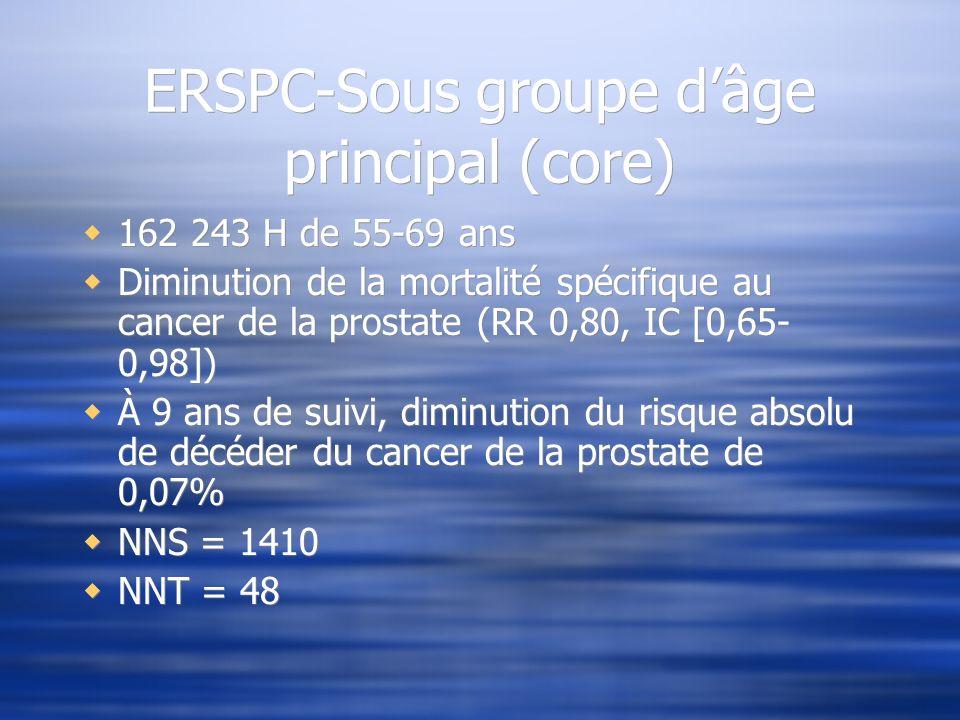ERSPC-Sous groupe dâge principal (core) 162 243 H de 55-69 ans Diminution de la mortalité spécifique au cancer de la prostate (RR 0,80, IC [0,65- 0,98
