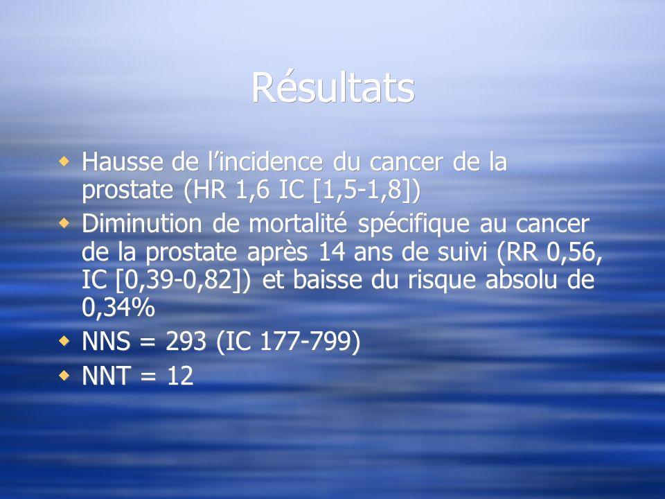 Résultats Hausse de lincidence du cancer de la prostate (HR 1,6 IC [1,5-1,8]) Diminution de mortalité spécifique au cancer de la prostate après 14 ans