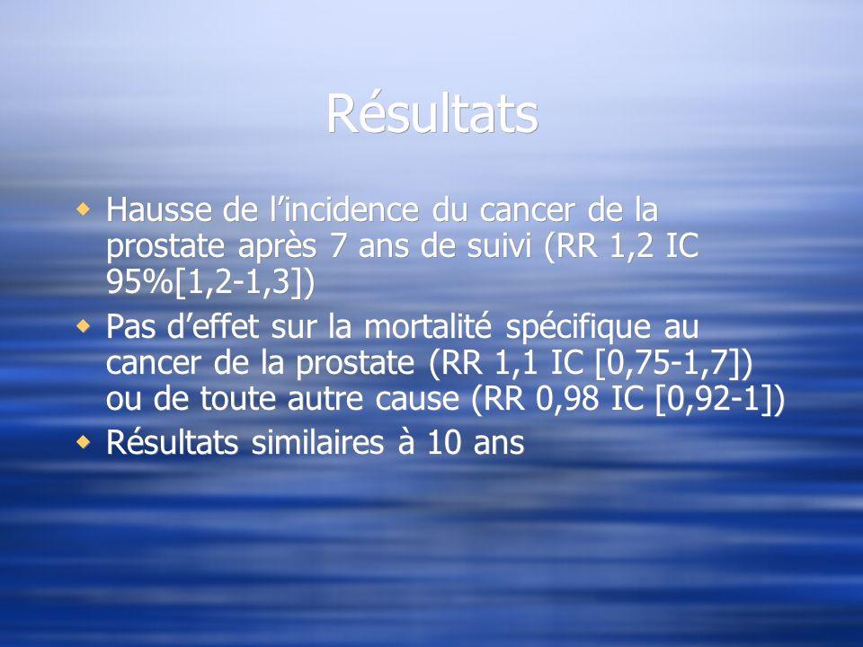 Résultats Hausse de lincidence du cancer de la prostate après 7 ans de suivi (RR 1,2 IC 95%[1,2-1,3]) Pas deffet sur la mortalité spécifique au cancer