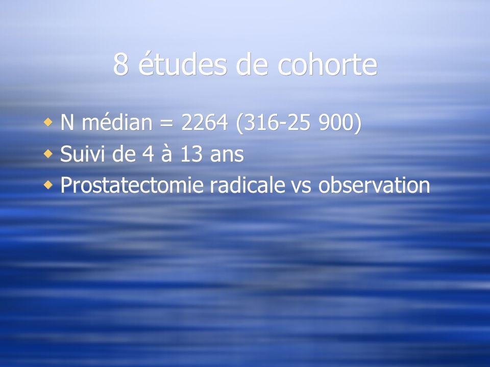 8 études de cohorte N médian = 2264 (316-25 900) Suivi de 4 à 13 ans Prostatectomie radicale vs observation N médian = 2264 (316-25 900) Suivi de 4 à