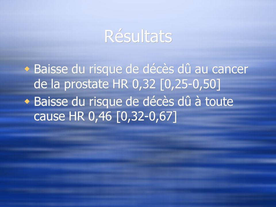Résultats Baisse du risque de décès dû au cancer de la prostate HR 0,32 [0,25-0,50] Baisse du risque de décès dû à toute cause HR 0,46 [0,32-0,67] Bai