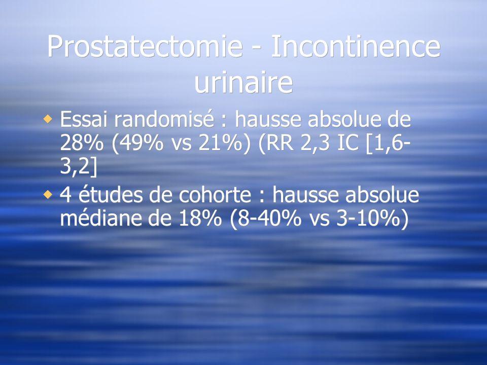 Prostatectomie - Incontinence urinaire Essai randomisé : hausse absolue de 28% (49% vs 21%) (RR 2,3 IC [1,6- 3,2] 4 études de cohorte : hausse absolue