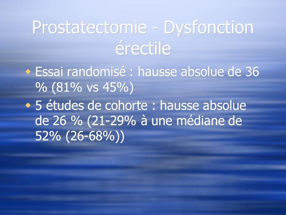 Prostatectomie - Dysfonction érectile Essai randomisé : hausse absolue de 36 % (81% vs 45%) 5 études de cohorte : hausse absolue de 26 % (21-29% à une