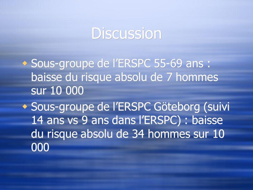 Discussion Sous-groupe de lERSPC 55-69 ans : baisse du risque absolu de 7 hommes sur 10 000 Sous-groupe de lERSPC Göteborg (suivi 14 ans vs 9 ans dans