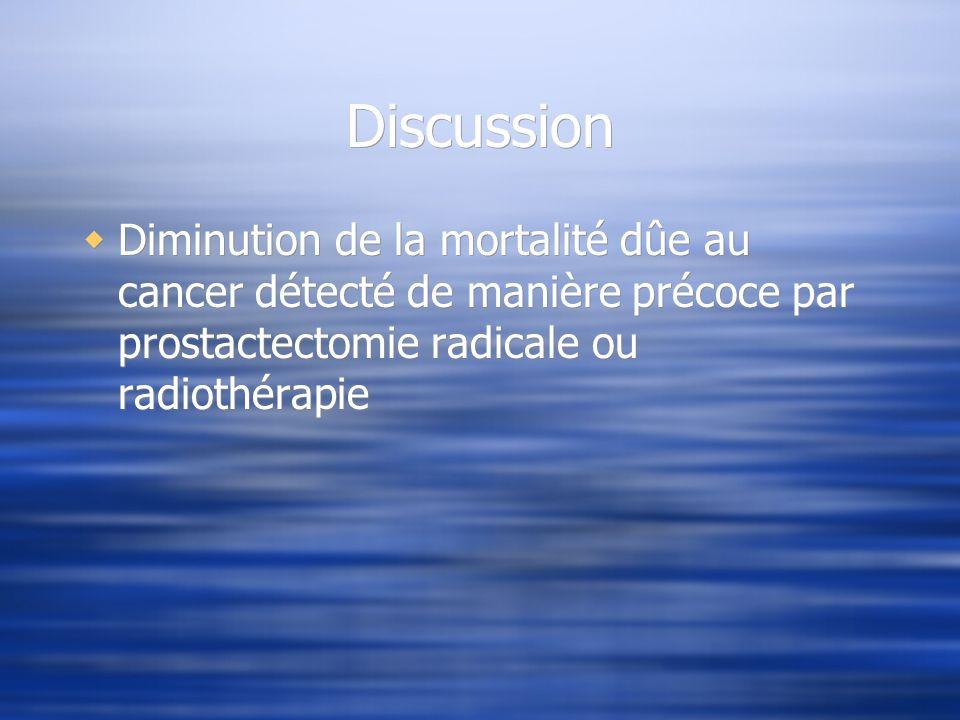 Discussion Diminution de la mortalité dûe au cancer détecté de manière précoce par prostactectomie radicale ou radiothérapie