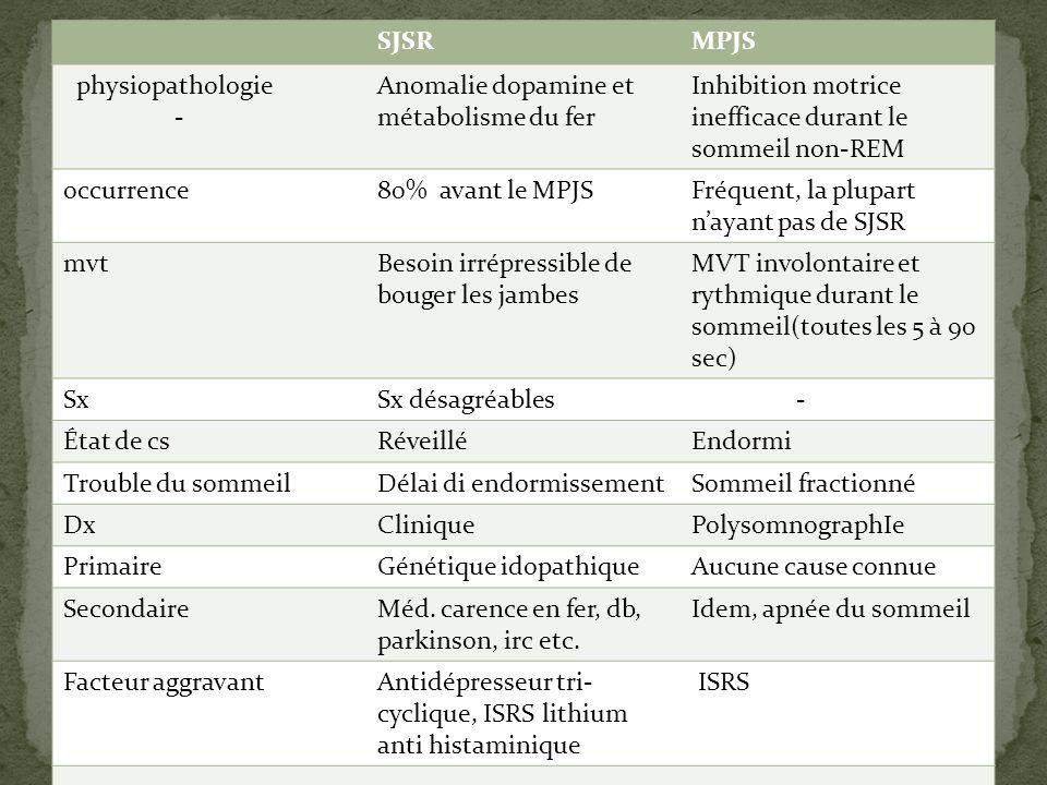 SJSRMPJS physiopathologie - Anomalie dopamine et métabolisme du fer Inhibition motrice inefficace durant le sommeil non-REM occurrence80% avant le MPJ