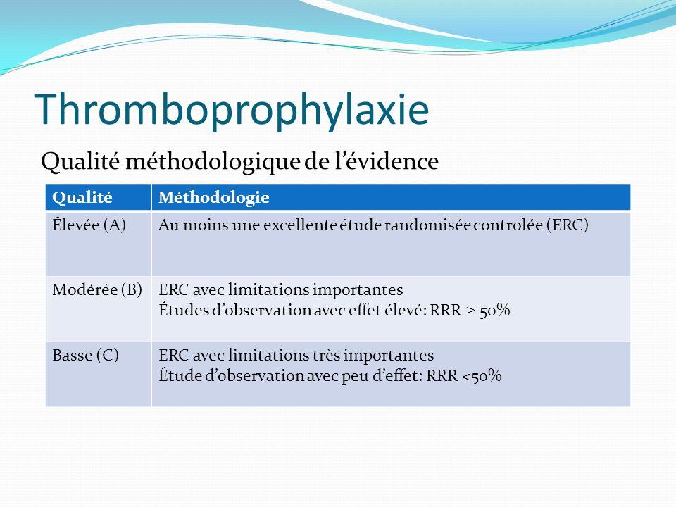 Thromboprophylaxie Qualité méthodologique de lévidence QualitéMéthodologie Élevée (A)Au moins une excellente étude randomisée controlée (ERC) Modérée
