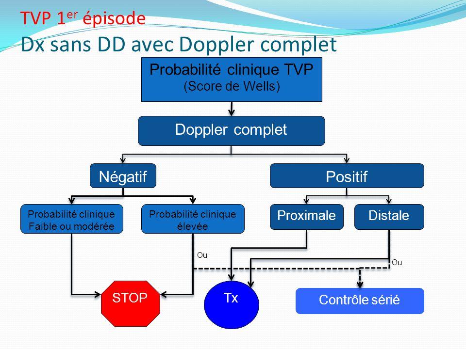 Probabilité clinique TVP (Score de Wells) STOP Doppler complet Négatif Proximale Contrôle sérié Tx TVP 1 er épisode Dx sans DD avec Doppler complet Di