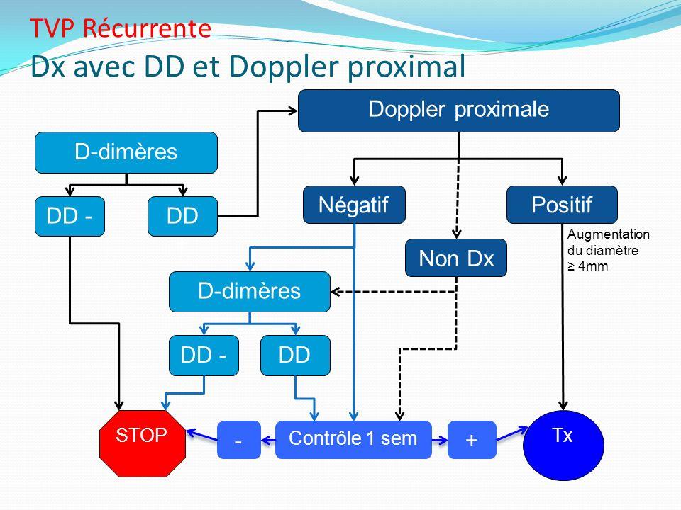DD + STOP Doppler proximale Négatif Contrôle 1 sem Tx D-dimères TVP Récurrente Dx avec DD et Doppler proximal Positif D-dimères DD -DD + +- Non Dx DD