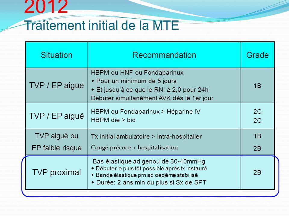 Recommandations ACCP 2012 Traitement initial de la MTE SituationRecommandationGrade TVP / EP aiguë HBPM ou HNF ou Fondaparinux Pour un minimum de 5 jo