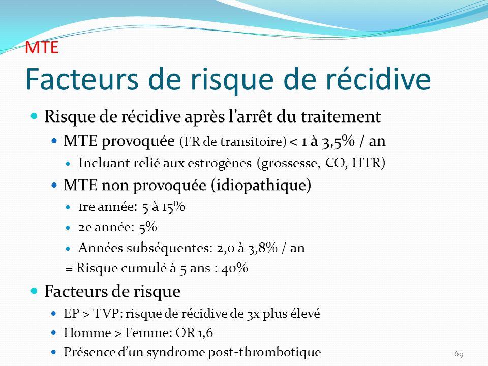 MTE Facteurs de risque de récidive Risque de récidive après larrêt du traitement MTE provoquée (FR de transitoire) < 1 à 3,5% / an Incluant relié aux