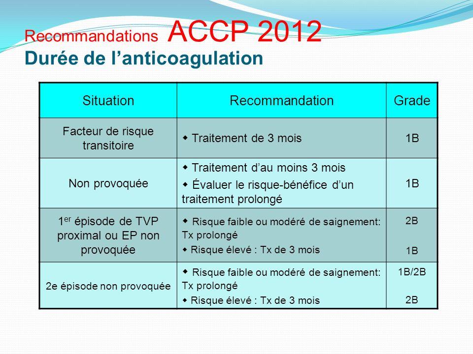 Recommandations ACCP 2012 Durée de lanticoagulation SituationRecommandationGrade Facteur de risque transitoire Traitement de 3 mois1B Non provoquée Tr