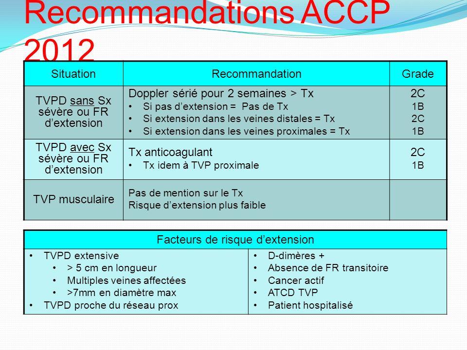 Recommandations ACCP 2012 TVP distale (TVPD) SituationRecommandationGrade TVPD sans Sx sévère ou FR dextension Doppler sérié pour 2 semaines > Tx Si p