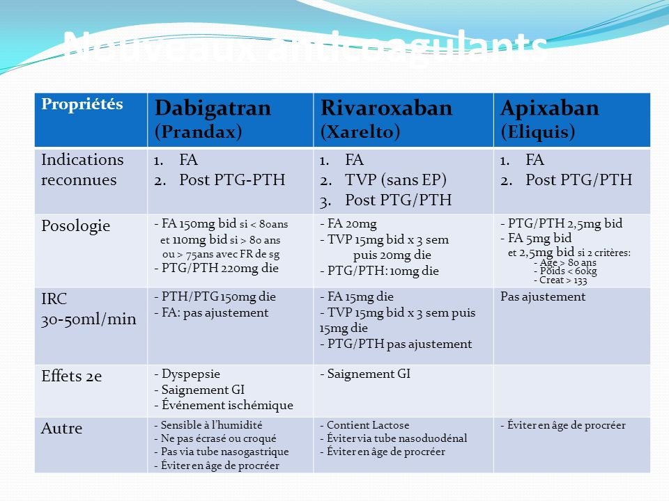 Nouveaux anticoagulants Propriétés Dabigatran (Prandax) Rivaroxaban (Xarelto) Apixaban (Eliquis) Indications reconnues 1.FA 2.Post PTG-PTH 1.FA 2.TVP