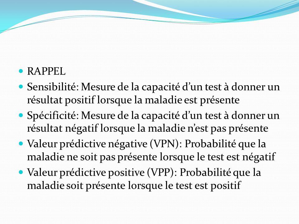 RAPPEL Sensibilité: Mesure de la capacité dun test à donner un résultat positif lorsque la maladie est présente Spécificité: Mesure de la capacité dun