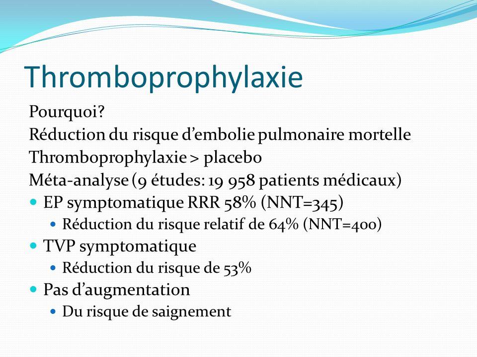Thromboprophylaxie Pourquoi? Réduction du risque dembolie pulmonaire mortelle Thromboprophylaxie > placebo Méta-analyse (9 études: 19 958 patients méd