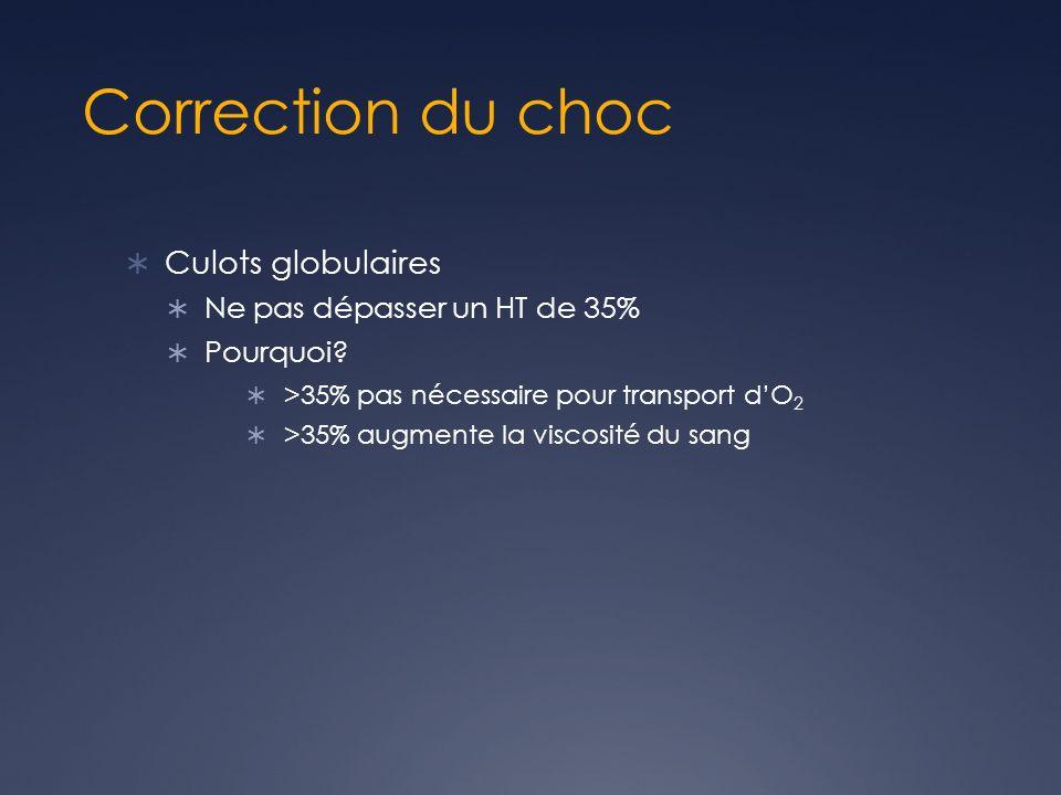 Correction du choc Culots globulaires Ne pas dépasser un HT de 35% Pourquoi? >35% pas nécessaire pour transport dO 2 >35% augmente la viscosité du san