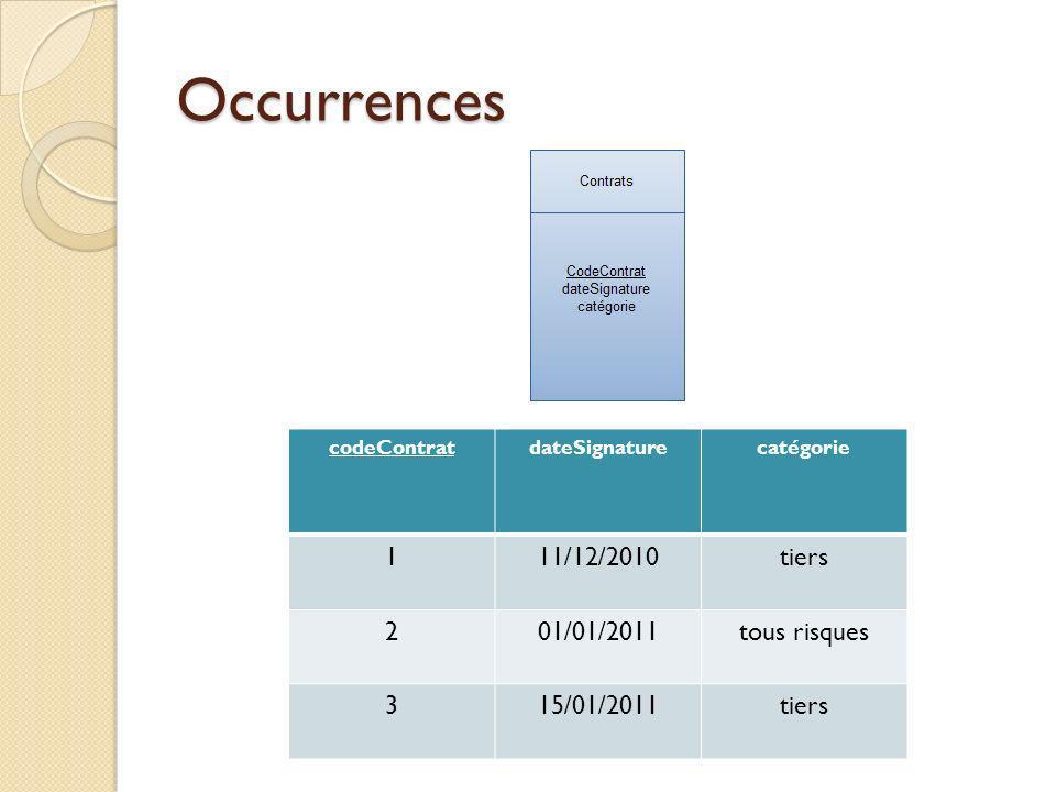 Occurrences codeContratdateSignaturecatégorie 111/12/2010tiers 201/01/2011tous risques 315/01/2011tiers