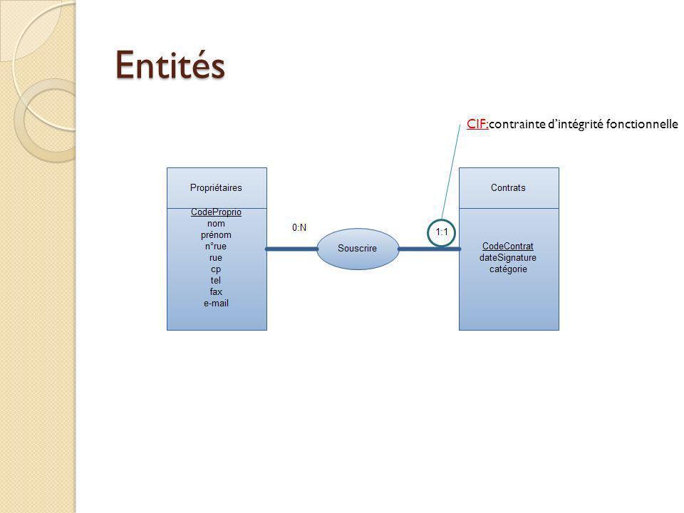 Entités CIF:contrainte dintégrité fonctionnelle