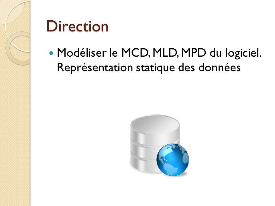Direction Modéliser le MCD, MLD, MPD du logiciel. Représentation statique des données