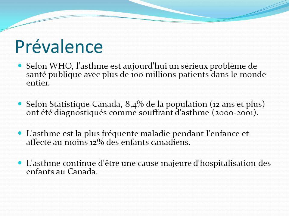 Prévalence Selon WHO, l'asthme est aujourd'hui un sérieux problème de santé publique avec plus de 100 millions patients dans le monde entier. Selon St