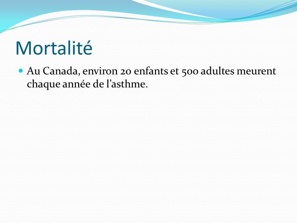 Mortalité Au Canada, environ 20 enfants et 500 adultes meurent chaque année de lasthme.