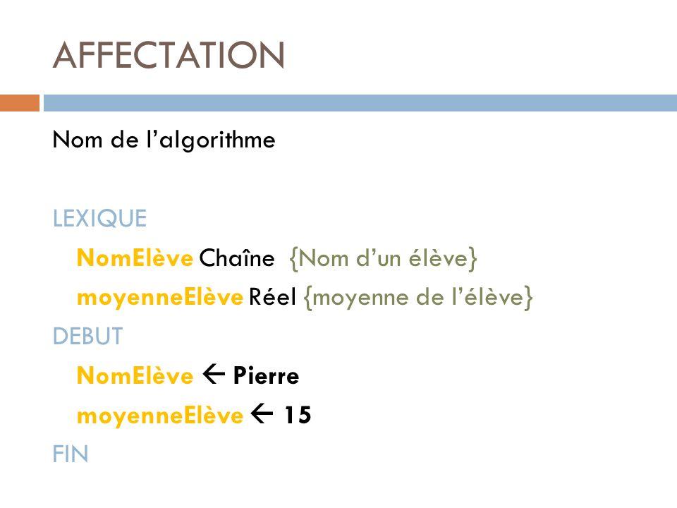 AFFECTATION Nom de lalgorithme LEXIQUE NomElève Chaîne {Nom dun élève} moyenneElève Réel {moyenne de lélève} DEBUT NomElève Pierre moyenneElève 15 FIN