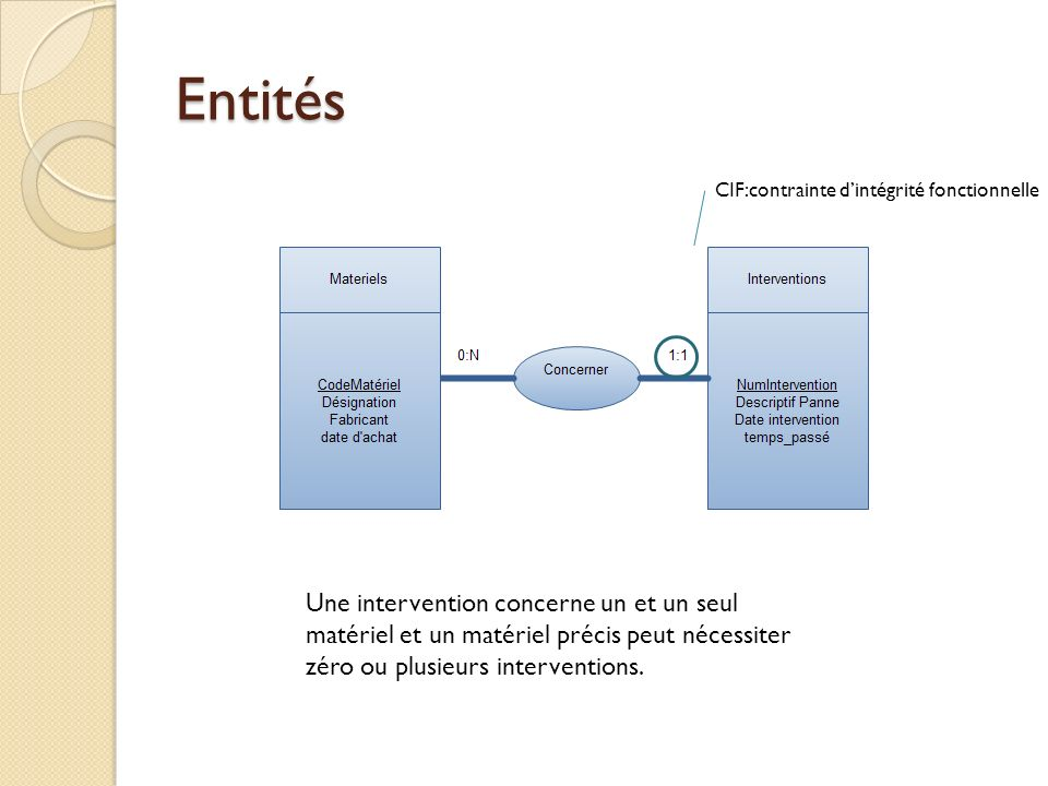 Entités Une intervention concerne un et un seul matériel et un matériel précis peut nécessiter zéro ou plusieurs interventions. CIF:contrainte dintégr