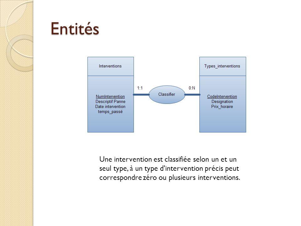 Entités Une intervention est classifiée selon un et un seul type, à un type dintervention précis peut correspondre zéro ou plusieurs interventions.