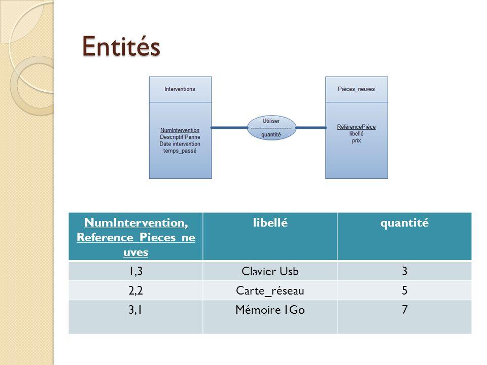 Entités NumIntervention, Reference_Pieces_ne uves libelléquantité 1,3Clavier Usb3 2,2Carte_réseau5 3,1Mémoire 1Go7