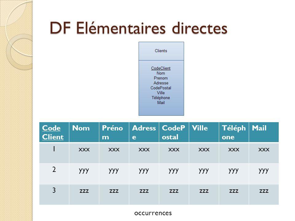DF Elémentaires directes CodeMatériel Désignation_matériel Fabricant_matériel CodeMatériel (Désignation_matériel Fabricant_matériel)