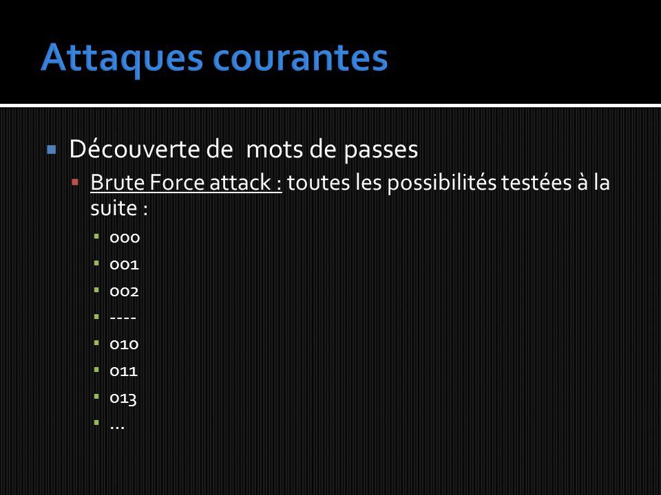 Découverte de mots de passes Brute Force attack : toutes les possibilités testées à la suite : 000 001 002 ---- 010 011 013 …