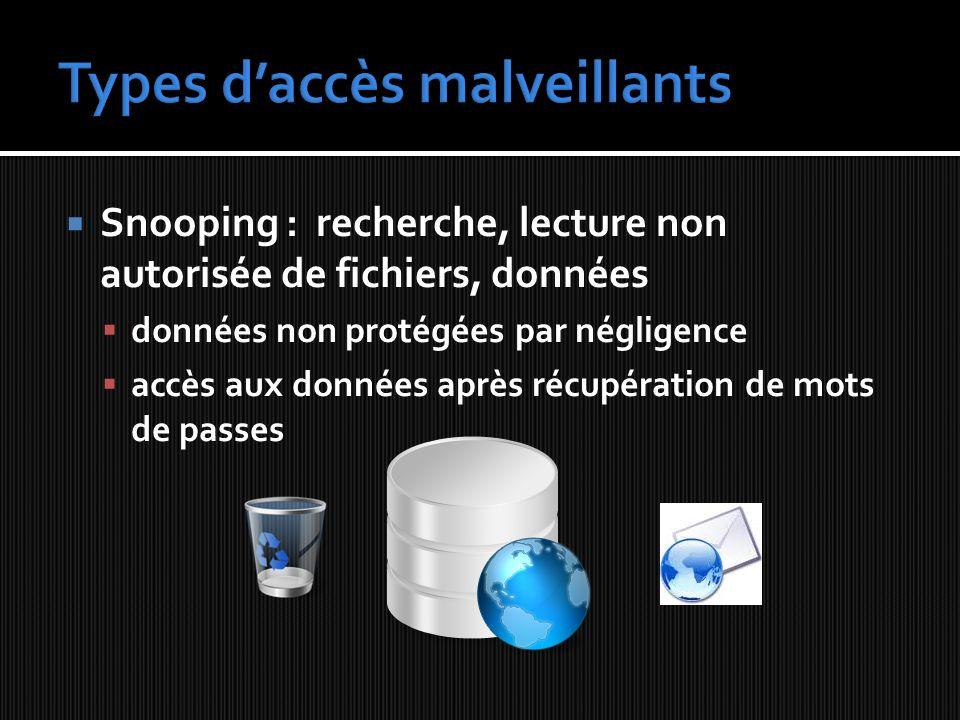 Snooping : recherche, lecture non autorisée de fichiers, données données non protégées par négligence accès aux données après récupération de mots de passes