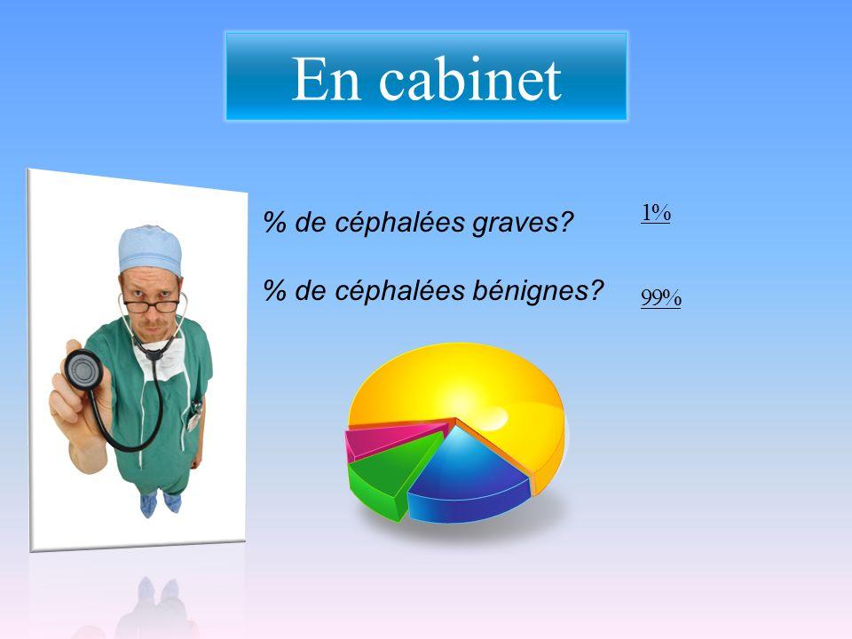 En cabinet % de céphalées graves? % de céphalées bénignes? 1% 99%