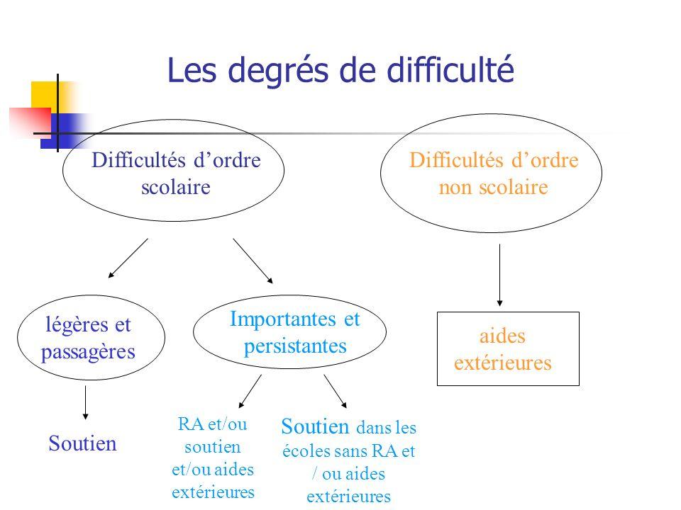 Les degrés de difficulté Difficultés dordre scolaire Difficultés dordre non scolaire légères et passagères Importantes et persistantes aides extérieur