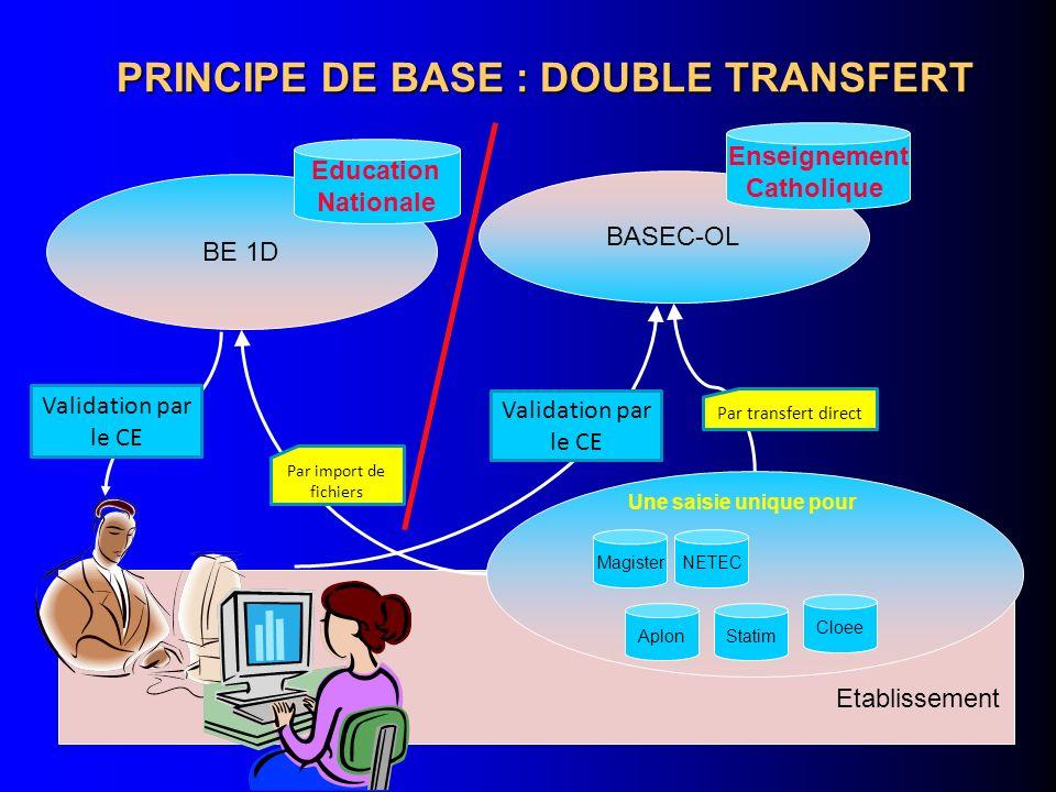 PRINCIPE DE BASE : DOUBLE TRANSFERT BASEC-OL Enseignement Catholique BE 1D Education Nationale Etablissement Cloee MagisterNETEC Statim Une saisie uni