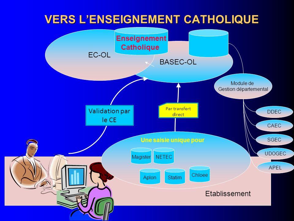 VERS LENSEIGNEMENT CATHOLIQUE BASEC-OL EC-OL Enseignement Catholique Module de Gestion départemental DDEC CAEC SGEC UDOGEC APEL Etablissement Chloee M