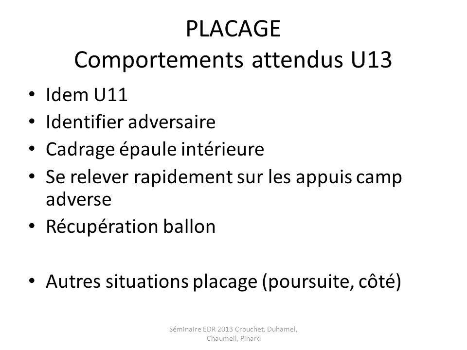 PLACAGE Comportements attendus U13 Idem U11 Identifier adversaire Cadrage épaule intérieure Se relever rapidement sur les appuis camp adverse Récupéra