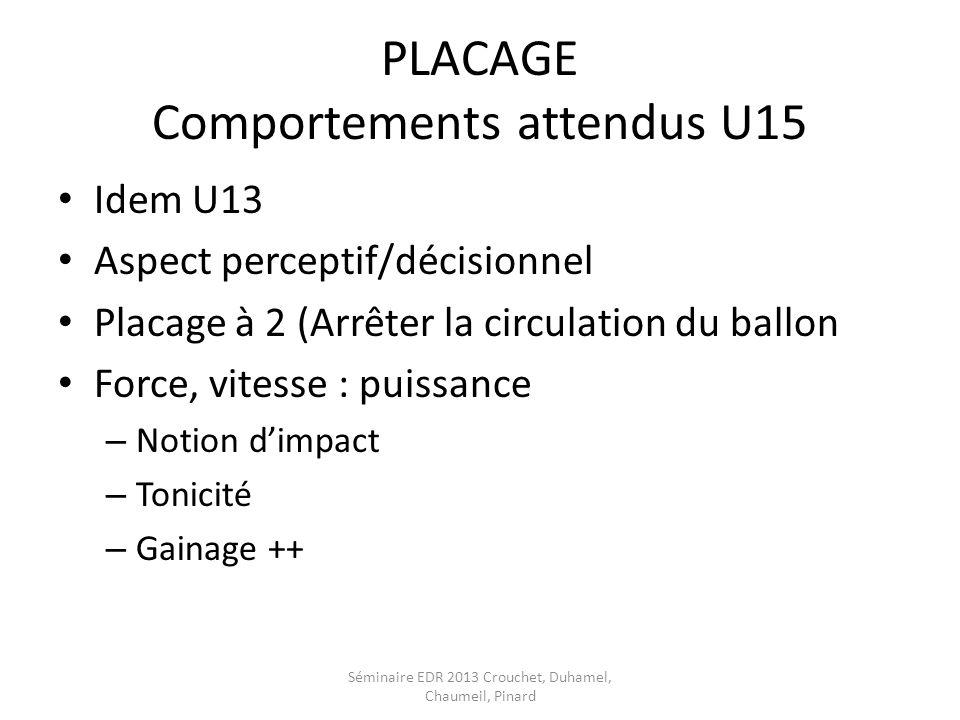 PLACAGE Comportements attendus U15 Idem U13 Aspect perceptif/décisionnel Placage à 2 (Arrêter la circulation du ballon Force, vitesse : puissance – No