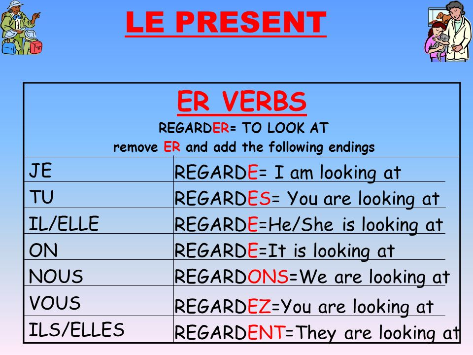 LE PRESENT ER VERBS REGARDER= TO LOOK AT remove ER and add the following endings JE TU IL/ELLE ON NOUS VOUS ILS/ELLES REGARDE= I am looking at REGARDE