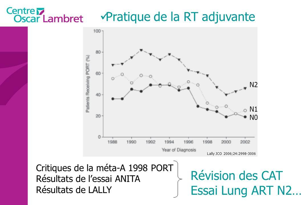 Pratique de la RT adjuvante Critiques de la méta-A 1998 PORT Résultats de lessai ANITA Résultats de LALLY Révision des CAT Essai Lung ART N2… Lally JC