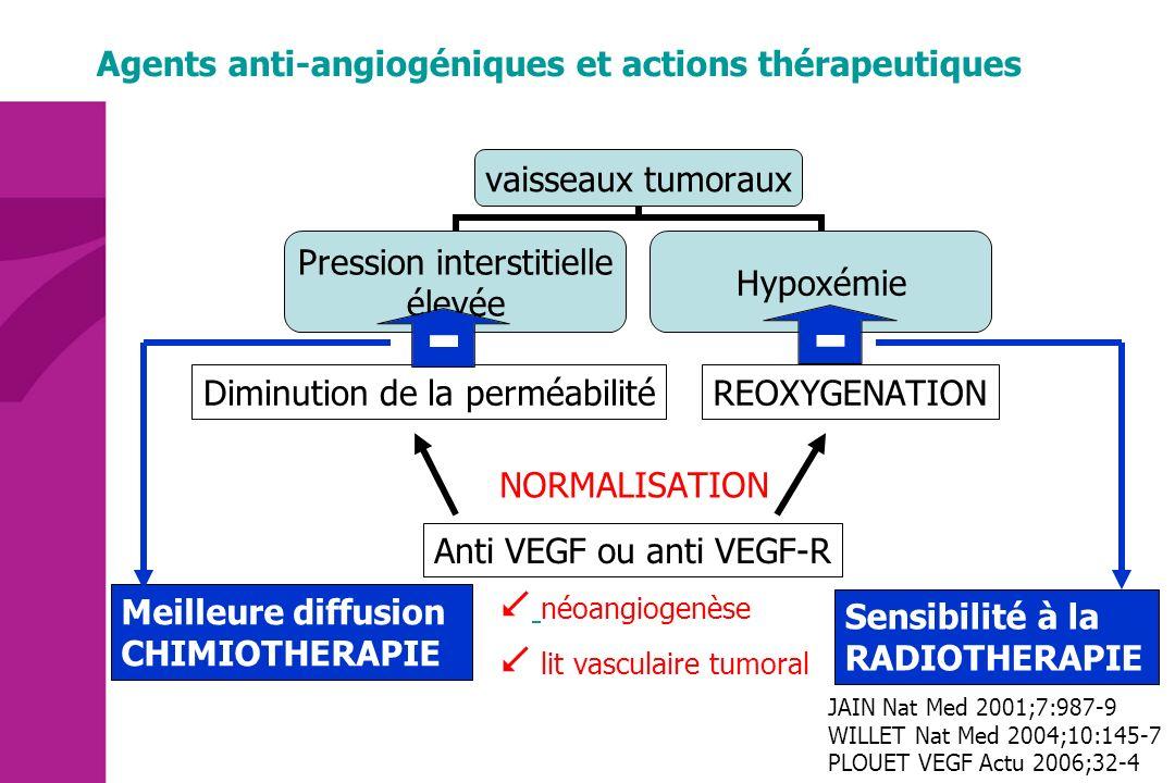Agents anti-angiogéniques et actions thérapeutiques REOXYGENATIONDiminution de la perméabilité NORMALISATION néoangiogenèse lit vasculaire tumoral - -