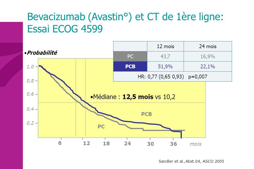 Sandler et al.,Abst.04, ASCO 2005 6 12 18 24 Probabilité 3036 1,0 0,8 0,6 0,2 0,4 12 mois24 mois PC43,716,9% PCB51,9%22,1% HR: 0,77 (0,65 0,93) p=0,00