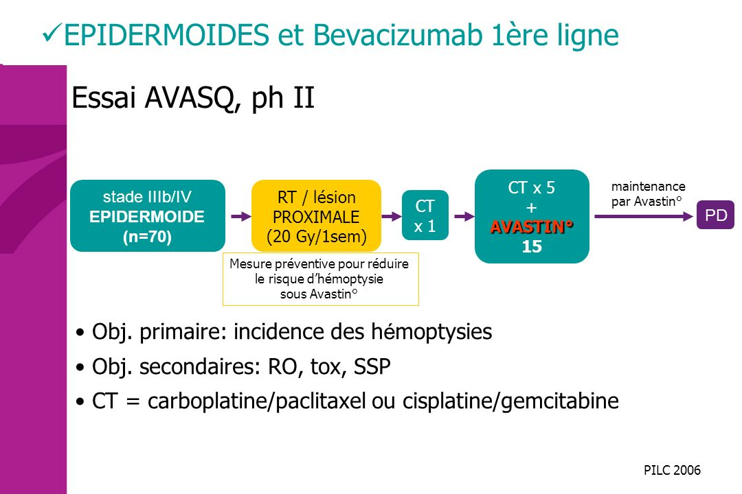PILC 2006 stade IIIb/IV EPIDERMOIDE (n=70) Essai AVASQ, ph II RT / lésion PROXIMALE (20 Gy/1sem) PD EPIDERMOIDES et Bevacizumab 1ère ligne CT x 1 main