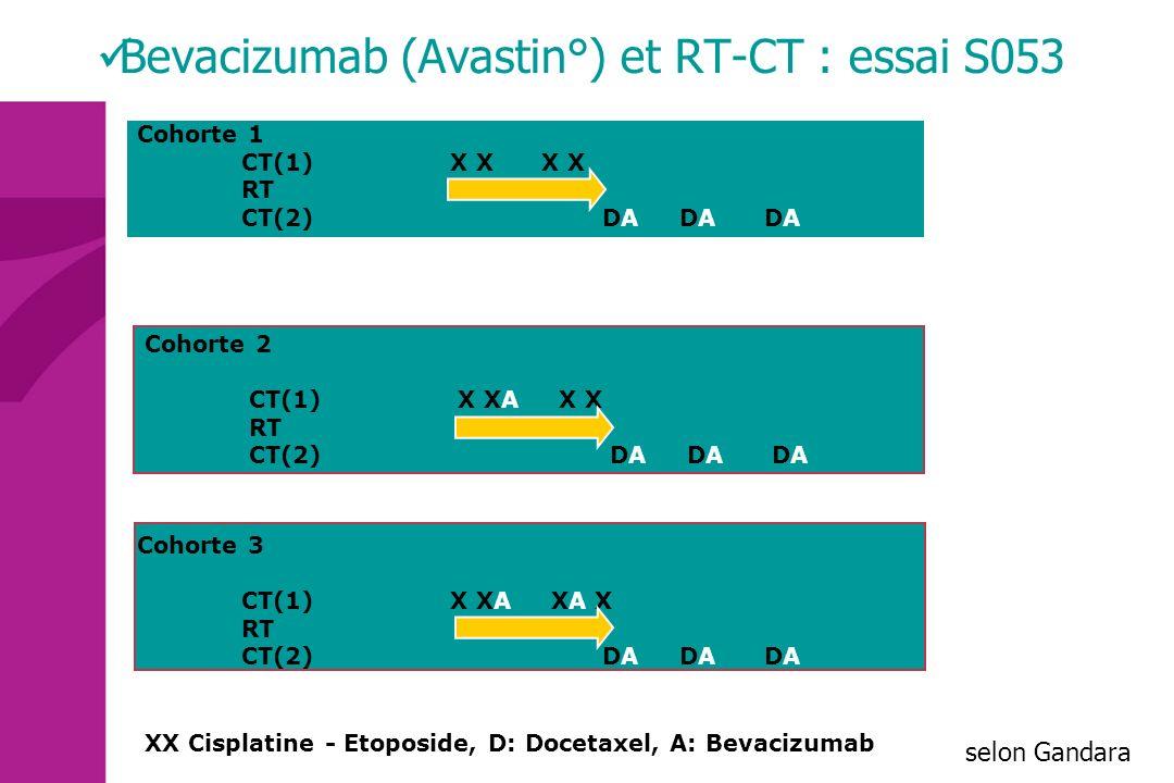 Cohorte 1 CT(1) X X X X RT CT(2) DA DA DA Cohorte 2 CT(1)X XA X X RT CT(2) DA DA DA XX Cisplatine - Etoposide, D: Docetaxel, A: Bevacizumab Bevacizuma