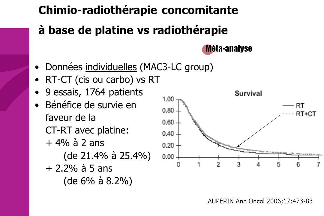 Méta-analyse Chimio-radiothérapie concomitante à base de platine vs radiothérapie AUPERIN Ann Oncol 2006;17:473-83 Données individuelles (MAC3-LC grou