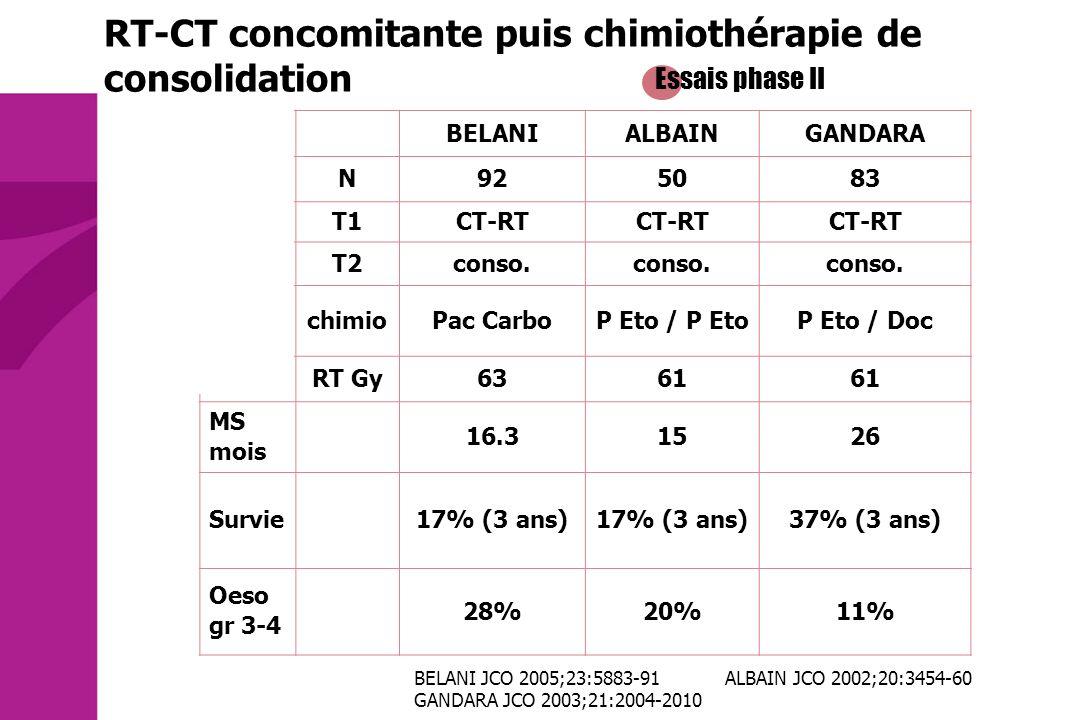 Essais phase II BELANIALBAINGANDARA N925083 T1CT-RT T2conso. chimioPac CarboP Eto / P EtoP Eto / Doc RT Gy6361 MS mois 16.31526 Survie17% (3 ans) 37%