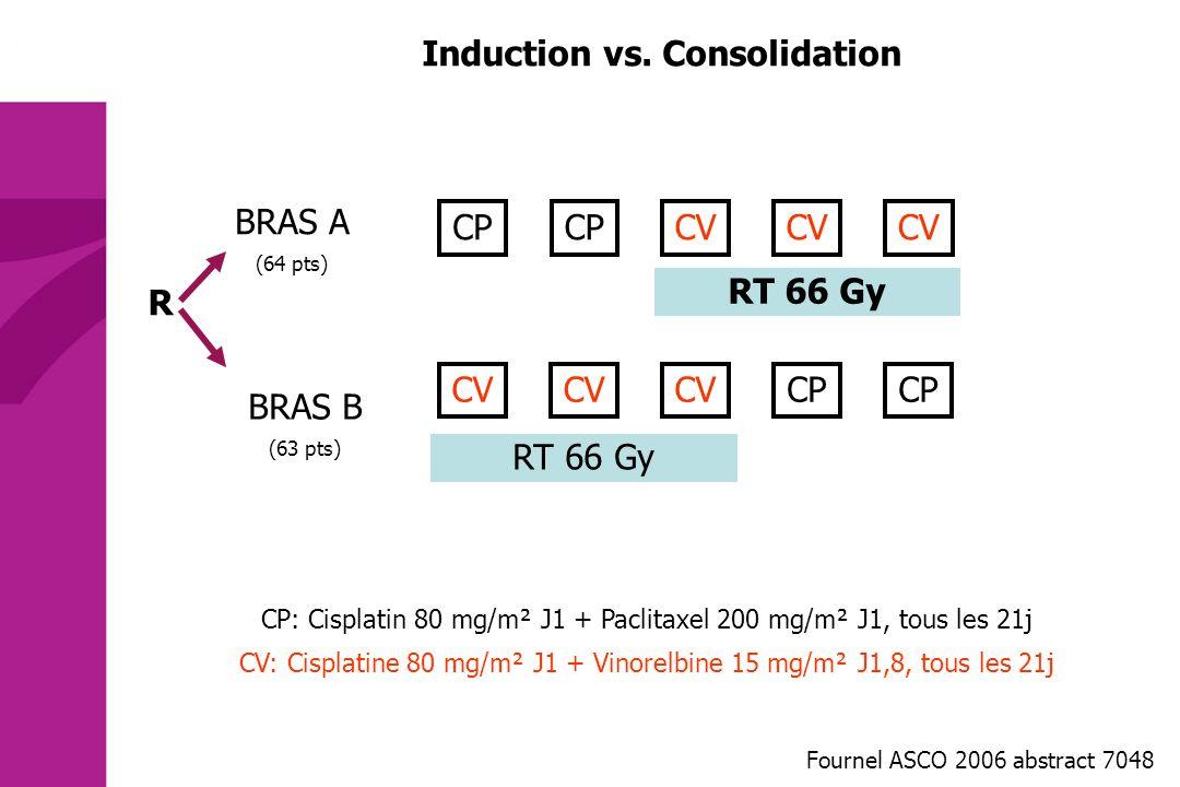 BRAS A (64 pts) CP CV BRAS B (63 pts) CV CP RT 66 Gy R CP: Cisplatin 80 mg/m² J1 + Paclitaxel 200 mg/m² J1, tous les 21j CV: Cisplatine 80 mg/m² J1 +
