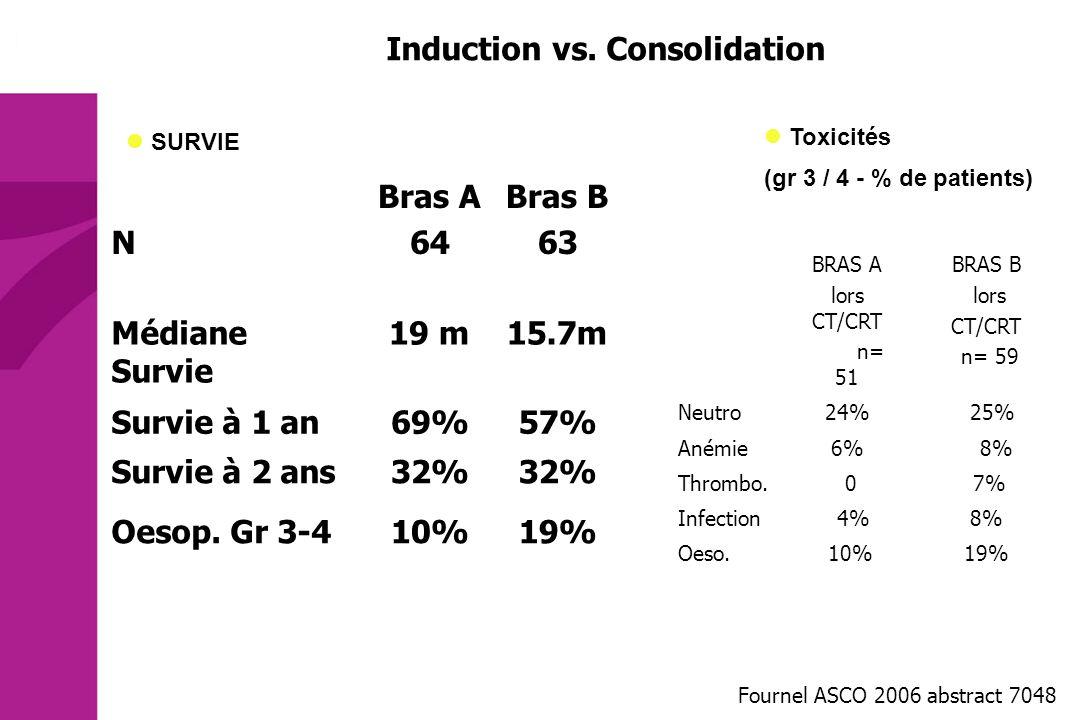 Induction vs. Consolidation Fournel ASCO 2006 abstract 7048 N Bras A 64 Bras B 63 Médiane Survie 19 m15.7m Survie à 1 an69%57% Survie à 2 ans32% Oesop